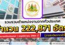 กระทรวงแรงงาน รวบรวมตำแหน่งงาน 222,871 อัตรา จากทั่วประเทศ รองรับนโยบายเปิดประเทศ 1 พฤศจิกายน 2564 นี้